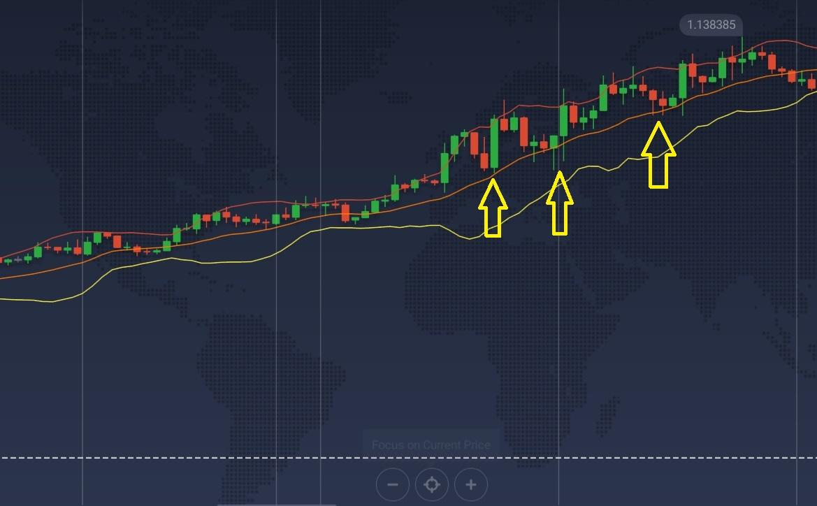 Mở lệnh HIGHER khi thị trường Uptrend